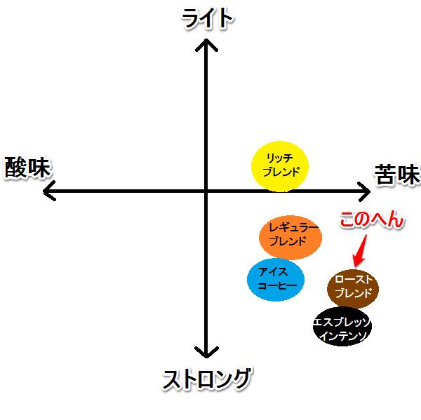 ローストブレンド 味グラフ