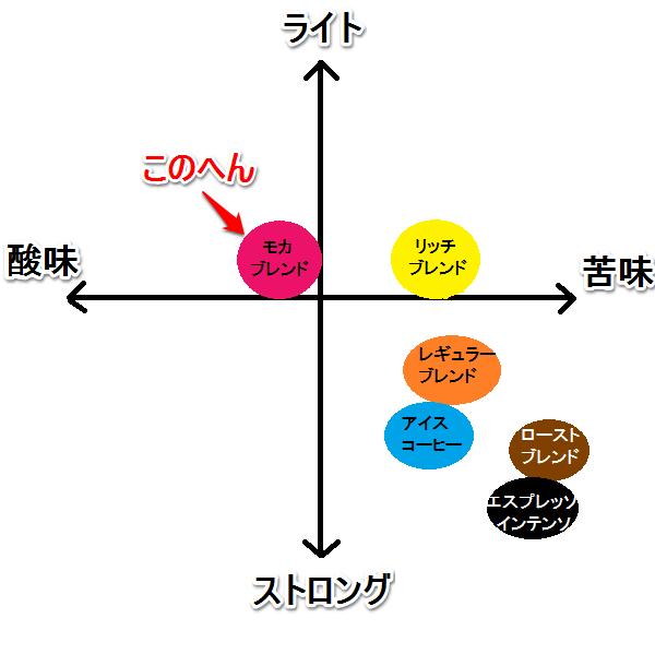 モカブレンド 味グラフ