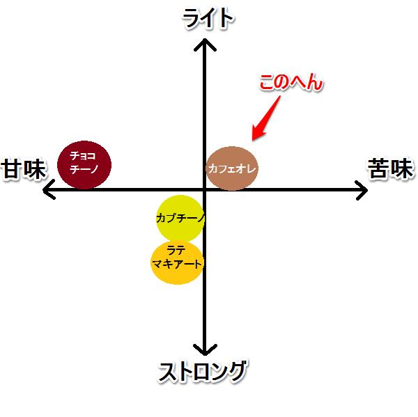 カフェオレ 味グラフ