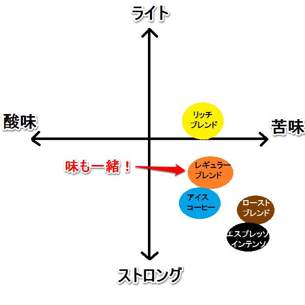 レギュラーブレンド カフェインレス 味グラフ