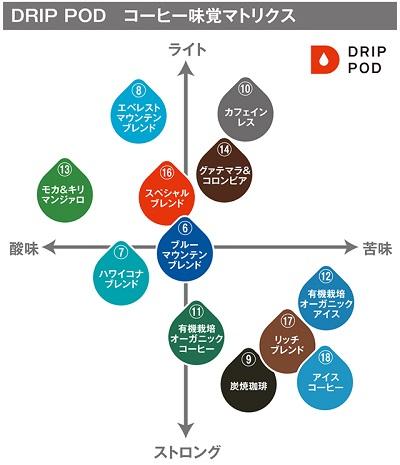 ドリップポッドのカートリッジ味の比較表