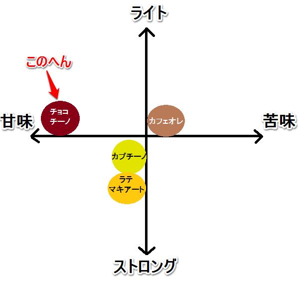 チョコチーノ 味グラフ