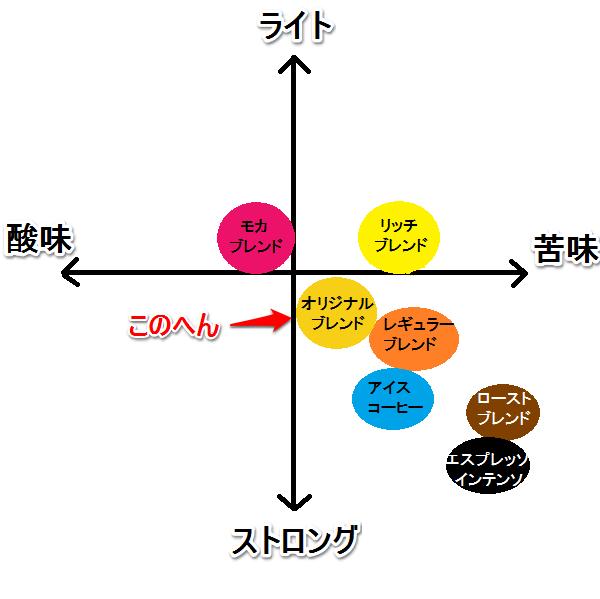 オリジナルブレンド 味グラフ