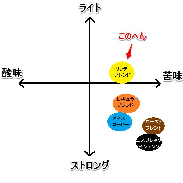 リッチブレンド 味グラフ