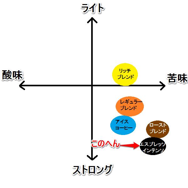 エスプレッソインテンソ 味グラフ