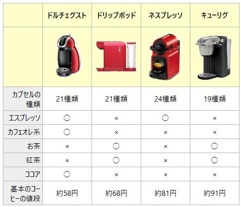 カプセルコーヒー カプセルの種類比較