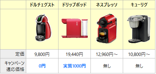 カプセル式コーヒーメーカー 本体価格比較
