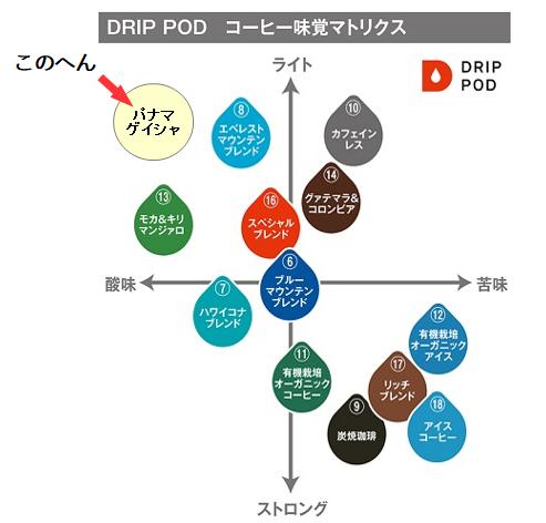 ドリップポッド パナマゲイシャ 比較図