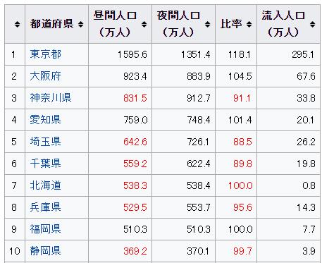 都道府県 昼間人口TOP10