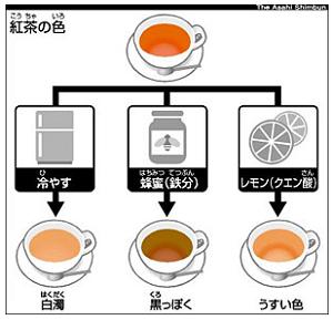 紅茶の色の変化