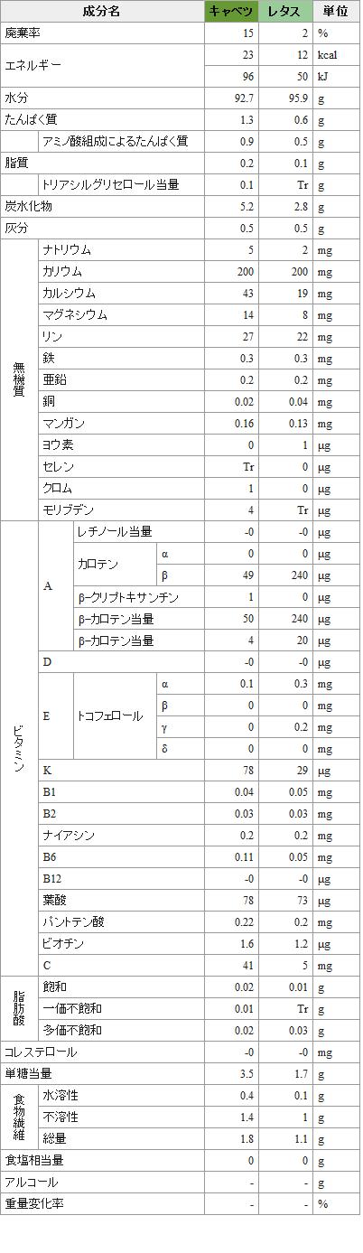 キャベツとレタスの栄養比較表