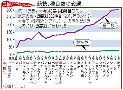 オリンピック種目数推移グラフ